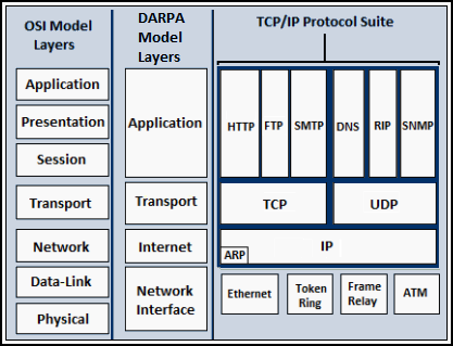 Troubleshooting Network Problems - Intro to TCP/IP & network